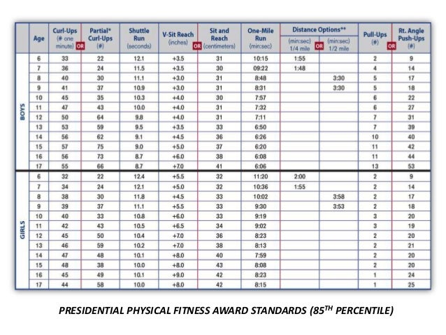 president s physical fitness test adults