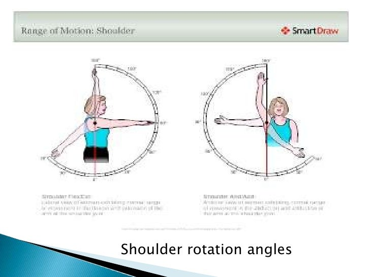 Shoulder rotation angles <br />