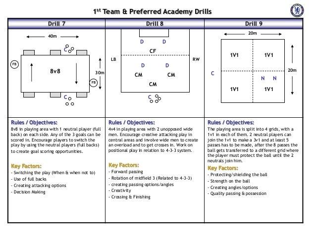 José Mourinho Training Drills Slide 3