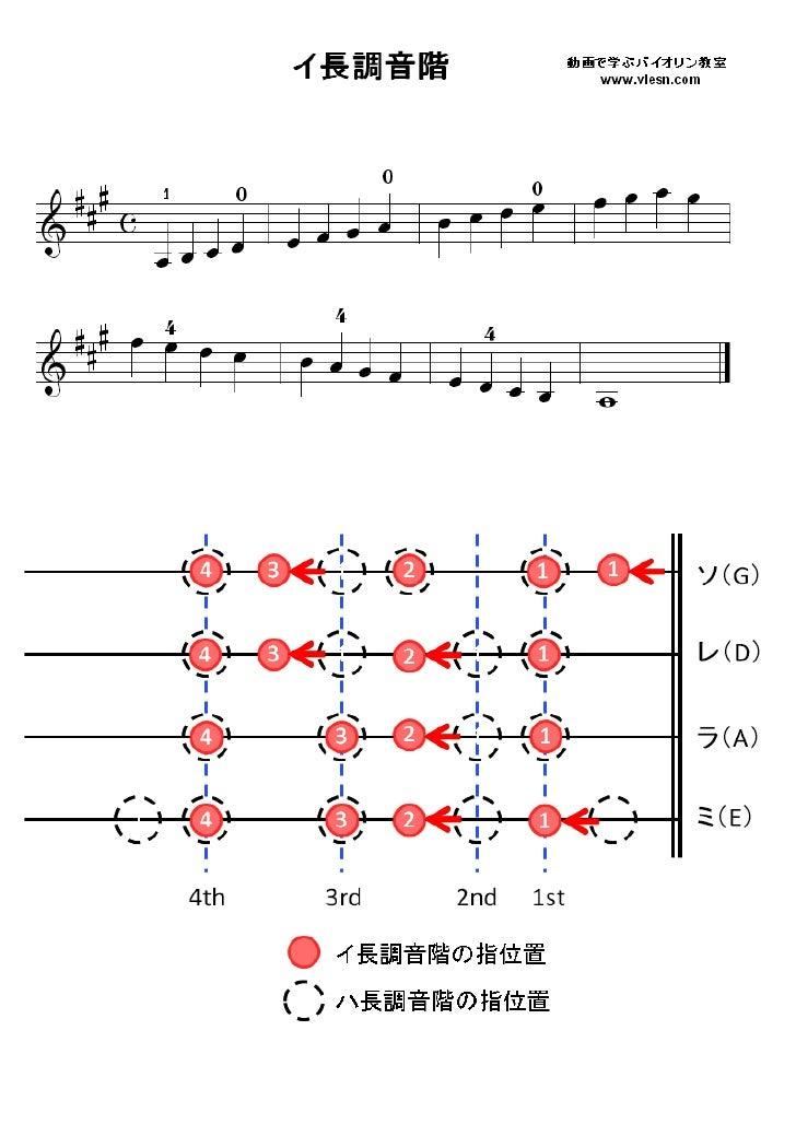 イ長調音階(バイオリン指板表)scale a_major