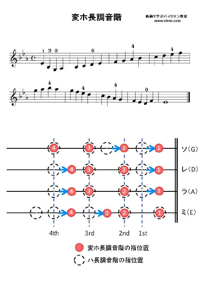 ニ 長調 音階 二長調の音階練習ワーク