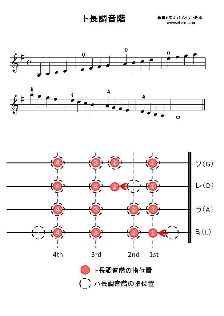 ト長調音階(バイオリン指板表)...