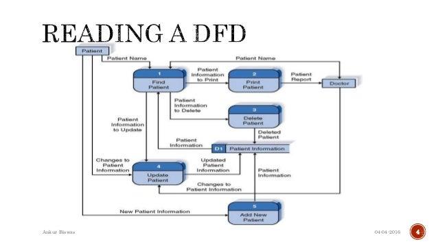 understanding data flow diagram 4 638?cb=1495621759 understanding data flow diagram data flow diagram at gsmx.co