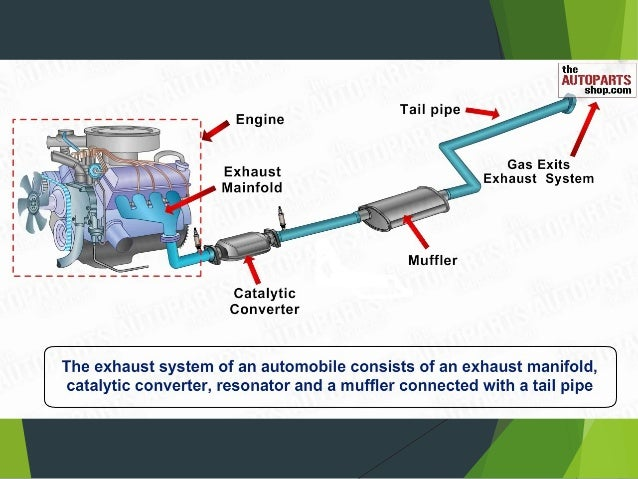Exhaust Manifold ? Hot ...  sc 1 st  SlideShare & Exhaust system