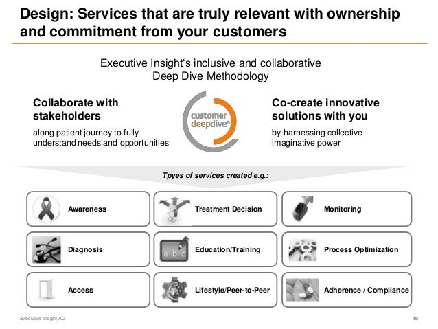 Design: Services that are truly relevant with ownership and commitment from your customers Executive Insight AG 10 Collabo...