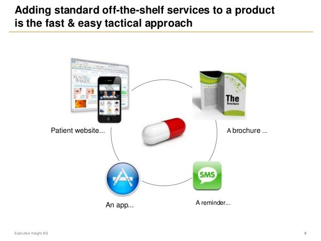 5 Adding standard off-the-shelf services to a product is the fast & easy tactical approach Executive Insight AG Patient we...