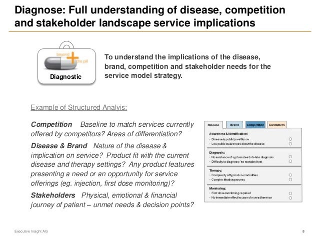 Diagnose: Full understanding of disease, competition and stakeholder landscape service implications Executive Insight AG 8...