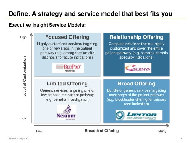 Define: A strategy and service model that best fits you Executive Insight AG 9 Limited Offering Generic services targeting...