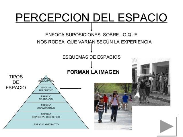 Existencia espacio y arquitectura - Tipos de espacios ...