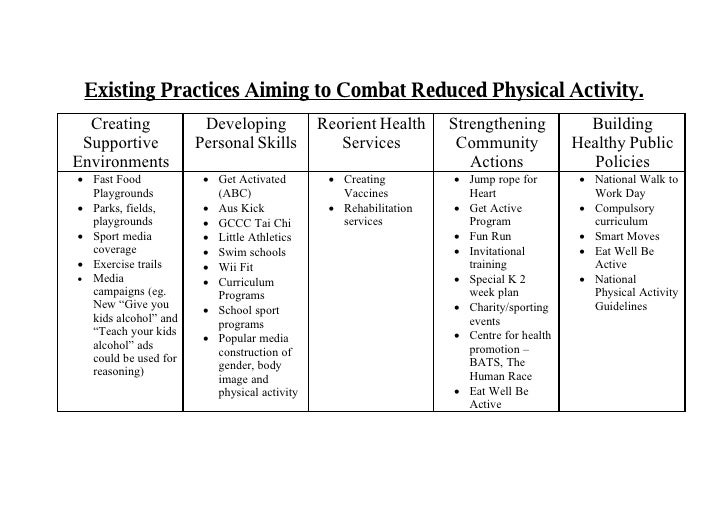 Existing Practices Aiming to Combat Reduced Physical Activity.   Creating             Developing            Reorient Healt...