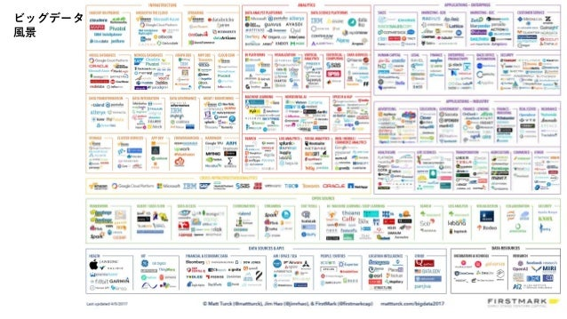 ビッグデータ のロードマップ データ探検 計画 セットアップ /実行 ビジネスの価値 営業上の成熟 プラットフォーム構成/ セットアップ ETL/管理 主データ/SOA 洞察力/分析 リアルタイム/ 特別な分析 外部データの強化 グローバルコン...