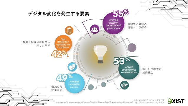段階に渡る日本 (APEJ)を除くアジア太平洋圏および 米国のデジタル変化の成熟分類 特別 日和見主義 繰返すことができる 管理された 最適化した デジタル抵抗社 デジタルエクスプローラー デジタルプレーヤー デジタルトランスフォーマ デジタル...