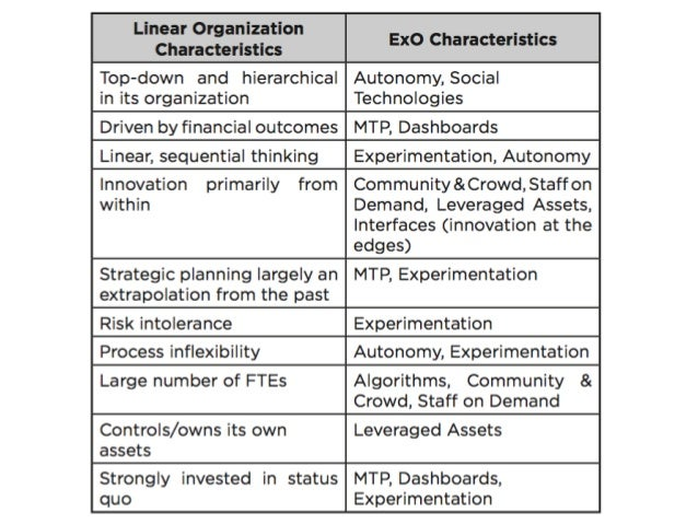Exponential Organizations Why New Organizations Are 10x