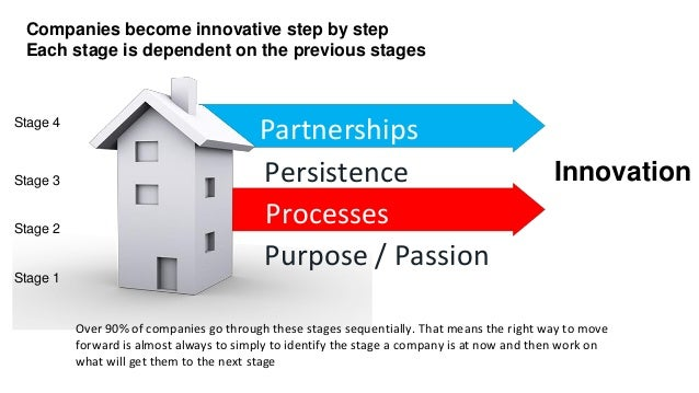 Partnerships Persistence Processes Purpose / Passion Innovation Over 90% of companies go through these stages sequentially...
