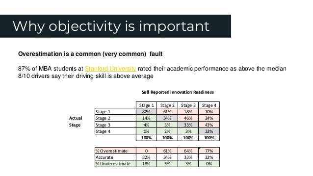 Why objectivity is important Overestimation is a common (very common) fault 87% of MBA students at Stanford University rat...