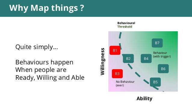 Why Map things ? Ability Willingness Quite simply… Behaviours happen When people are Ready, Willing and Able No Behaviour ...