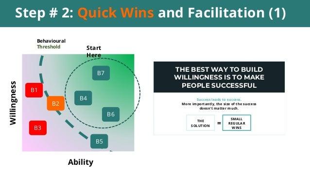Step # 2: Quick Wins and Facilitation (1) Ability Willingness B7 Behavioural Threshold B4 B6 Start Here B3 B1 B2 B5 THE BE...