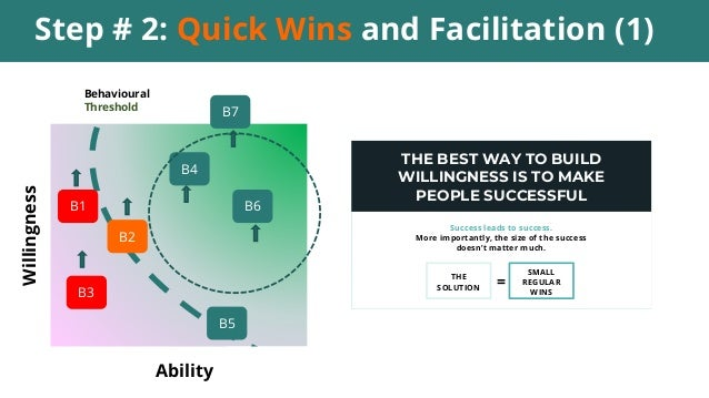 Step # 2: Quick Wins and Facilitation (1) Ability Willingness B7 Behavioural Threshold B4 B6 B3 B1 B2 B5 THE BEST WAY TO B...