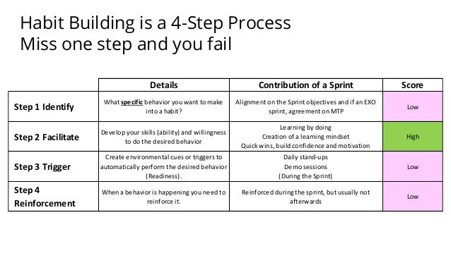 Habit Building is a 4-Step Process Miss one step and you fail Details Contribution of a Sprint Score Step 1 Identify What ...