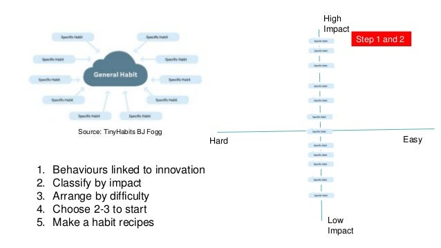 High Impact Low Impact EasyHard 1. Behaviours linked to innovation 2. Classify by impact 3. Arrange by difficulty 4. Choos...