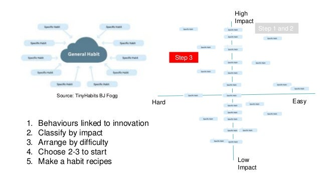 High Impact Low Impact EasyHard Source: TinyHabits BJ Fogg 1. Behaviours linked to innovation 2. Classify by impact 3. Arr...