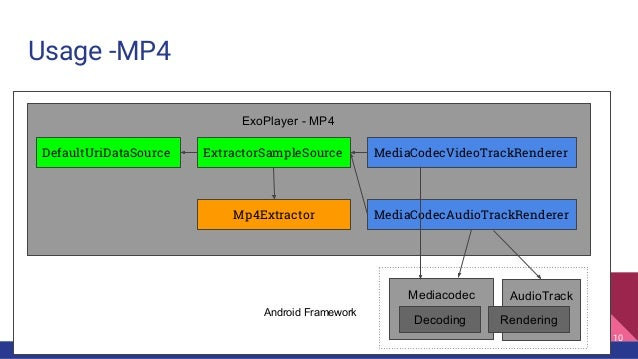 ExoPlayer for Application developers