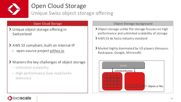 confiden5al   Open  Cloud  Storage   Open  Cloud  Storage   Unique  Swiss  object  storage  offering ...