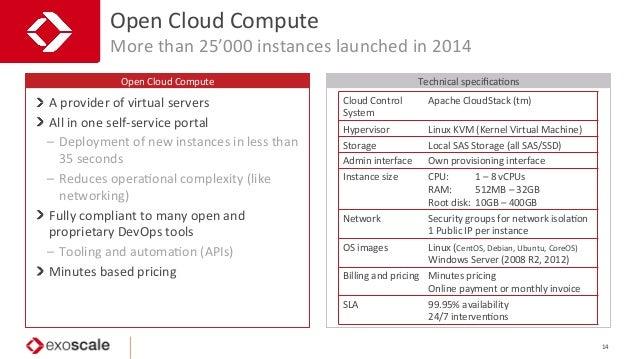 confiden5al   Open  Cloud  Compute   Open  Cloud  Compute   More  than  25'000  instances  launched ...