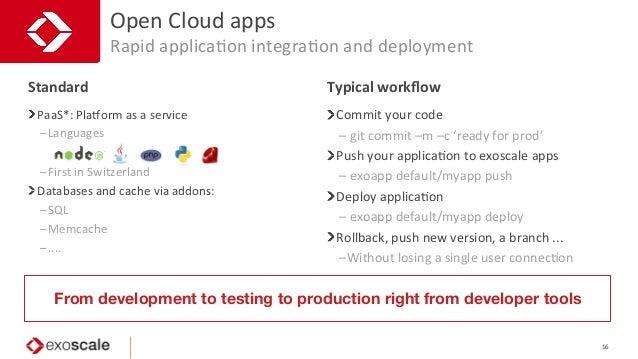 Open  Cloud  apps   Rapid  applicaJon  integraJon  and  deployment   16   PaaS*:  Plaaorm  as  a ...