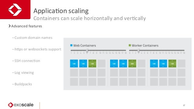 ApplicaJon  scaling   Containers  can  scale  horizontally  and  verJcally 17   Advanced  features   ...