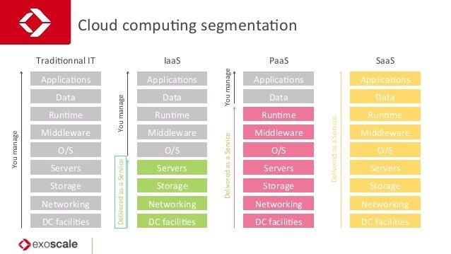Cloud  compuJng  segmentaJon   TradiJonnal  IT   DC  faciliJes   Networking   Storage   Servers   O/S...