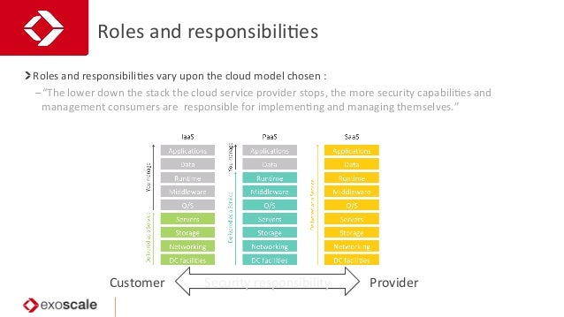 Roles  and  responsibiliJes   Roles  and  responsibiliJes  vary  upon  the  cloud  model  chosen  ...