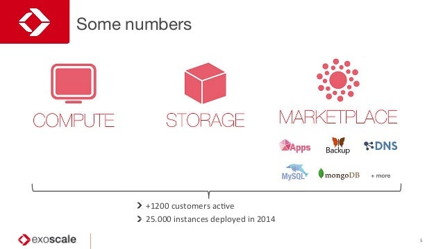 Some numbers 5    +1200  customers  acJve    25.000  instances  deployed  in  2014