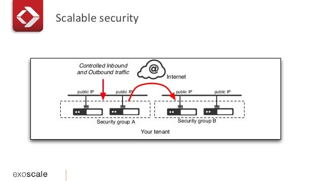 Scalable  security   Your tenant Internet public IPpublic IP Security group A public IPpublic IP Security group B Cont...