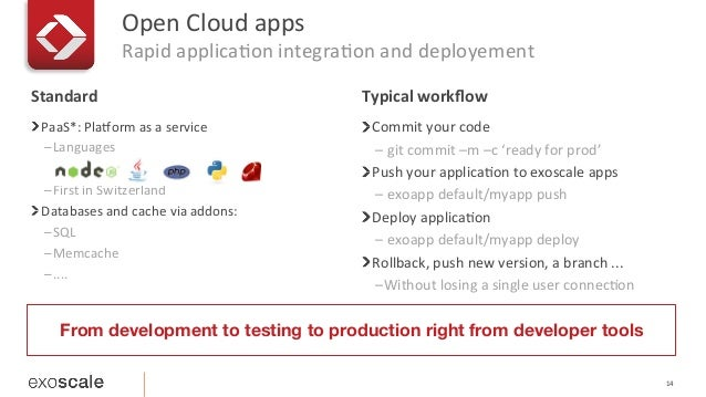 Open  Cloud  apps   Rapid  applicaEon  integraEon  and  deployement   14   ! PaaS*:  Plahorm  as  ...