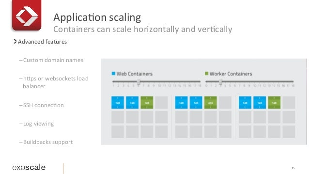 ApplicaEon  scaling   Containers  can  scale  horizontally  and  verEcally 15   ! Advanced  features  ...