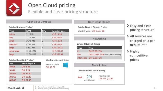 Open  Cloud  Compute   Open  Cloud  pricing   Flexible  and  clear  pricing  structure   16   1) ...