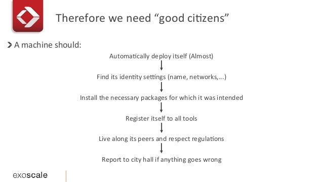 """Therefore  we  need  """"good  ciEzens""""   !   A  machine  should:   AutomaEcally  deploy  itself  (A..."""