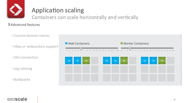 Applica1on  scaling   Containers  can  scale  horizontally  and  ver1cally 11   Advanced  features   ...