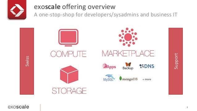 CoreOS and cloud provider integration: simple cloud-init example at Exoscale Slide 3