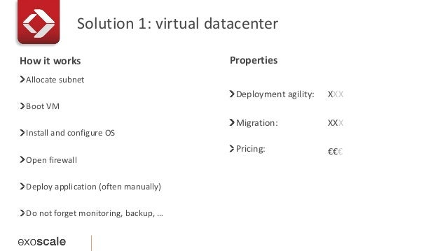 Solution 1: virtual datacenter  Allocate subnet  Boot VM  Install and configure OS  Open firewall  Deploy application (oft...