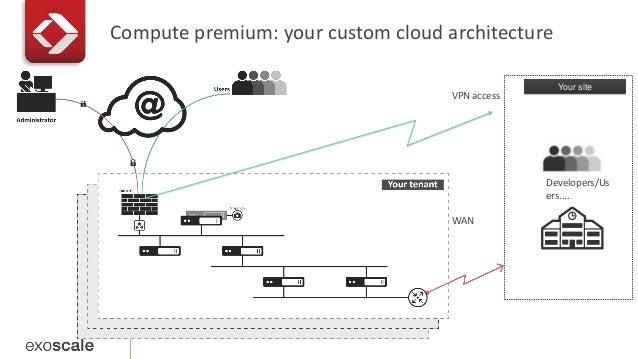 Compute premium: your custom cloud architecture  VPN access  WAN  Your site  Developers/Us  ers....