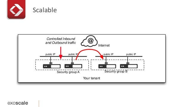 Scalable  Internet  Your tenant  public IP public IP  Security group A  public IP public IP  Security group B  Controlled ...