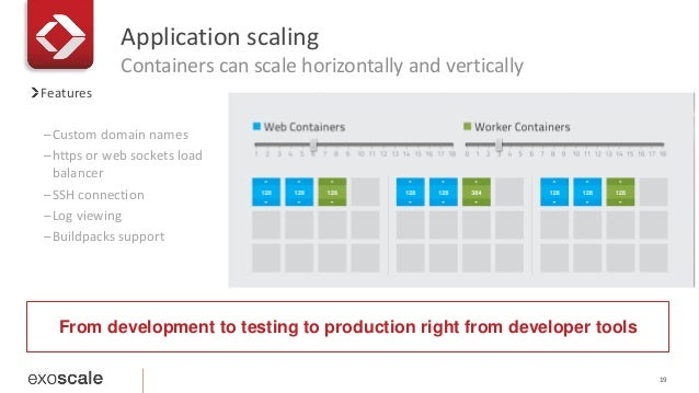 Application scaling  Containers can scale horizontally and vertically  19  Features  –Custom domain names  –https or web s...