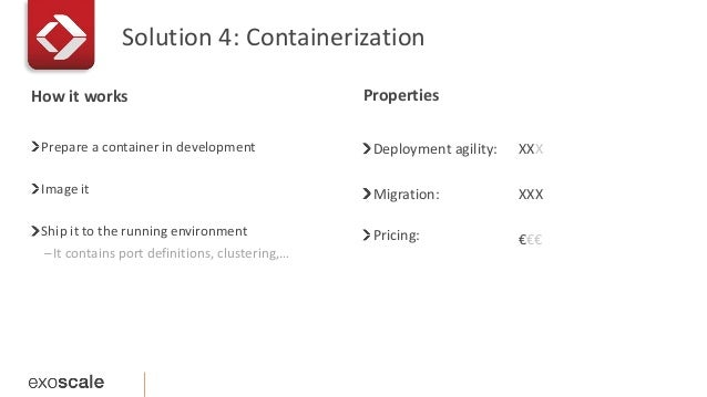 Solution 4: Containerization  Prepare a container in development  Image it  Ship it to the running environment  –It contai...