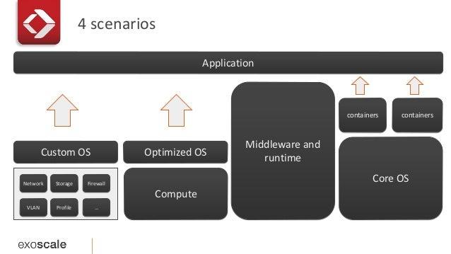 4 scenarios  Custom OS  Network Storage Firewall  VLAN Profile …  Optimized OS  Compute  Middleware and  runtime  Applicat...
