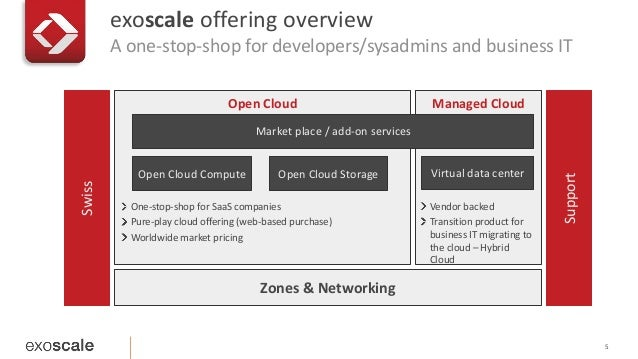 exoscale offering overview  A one-stop-shop for developers/sysadmins and business IT  5  Open Cloud  Market place / add-on...
