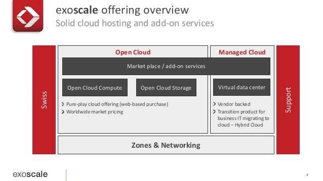exoscale offering overview Solid cloud hosting and add-on services 4 Open Cloud Open Cloud Compute Open Cloud Storage Mana...