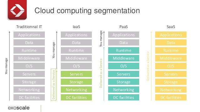 Cloud computing segmentation Traditionnal IT DC facilities Networking Storage Servers O/S Middleware Runtime Data Applicat...