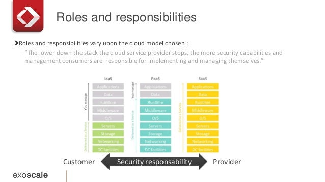 """Roles and responsibilities Roles and responsibilities vary upon the cloud model chosen : –""""The lower down the stack the cl..."""